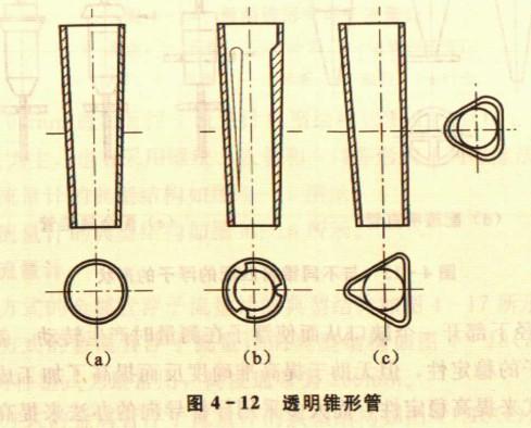 圆锥体平滑面内腔的横截面为一个圆,形状如图4一12(a)所示.