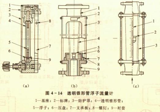 浮子流量計的分類