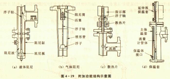 转子流量计附加功能及其他结构形式