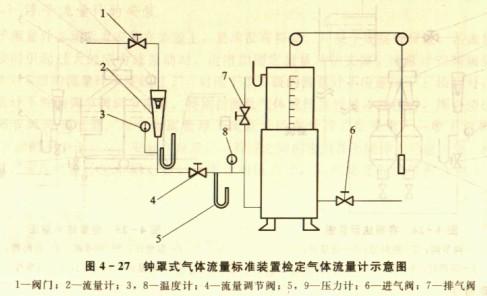 气体浮于流量计的检定